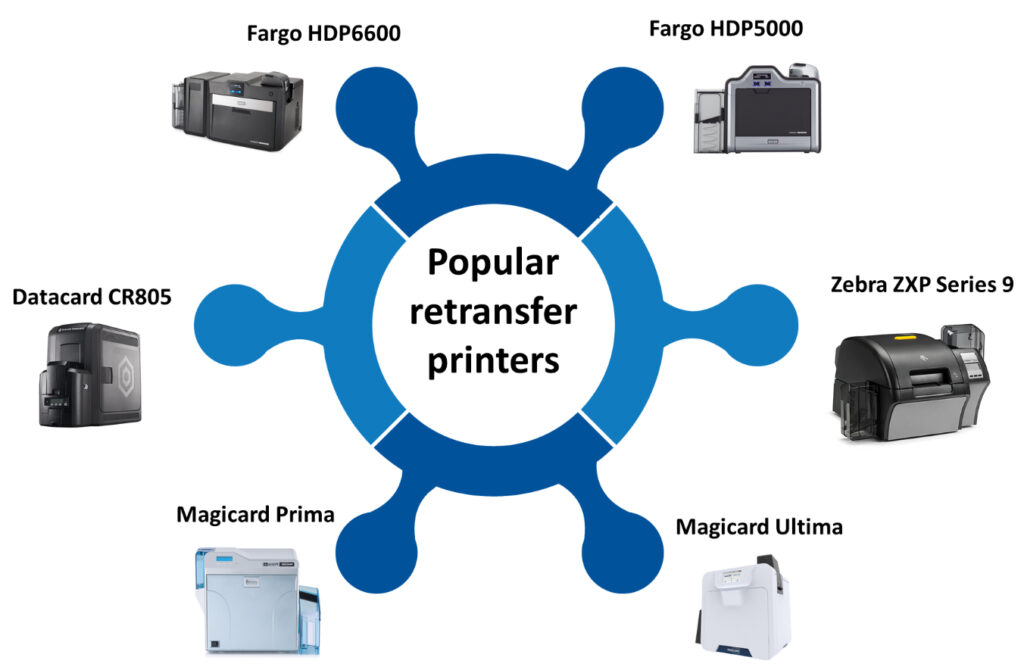 This may seem like a larger outlay in the first instance, but a retransfer printer can cost you less in the long run. Remember that the cards they produce will last significantly longer, while their print heads are much less prone to damage; a part of direct-to-card printers that is extremely expensive to replace and the most likely component to cause serious issues.